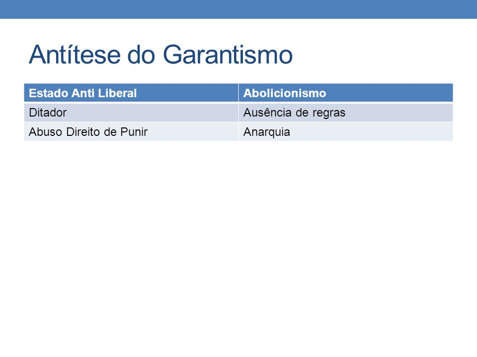 Antítese do Garantismo