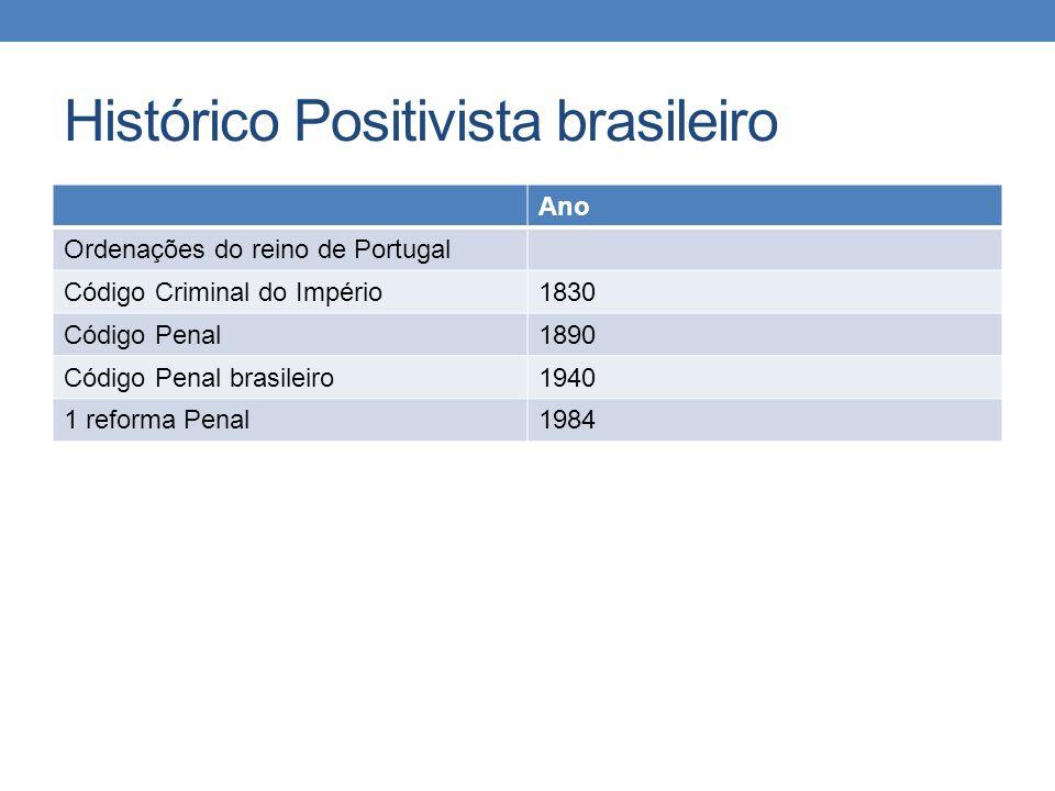 Histórico Positivista brasileiro