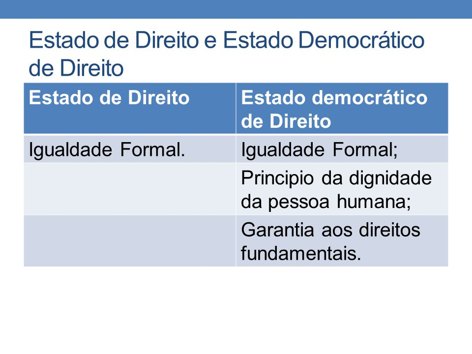 Estado de Direito e Estado Democrático de Direito