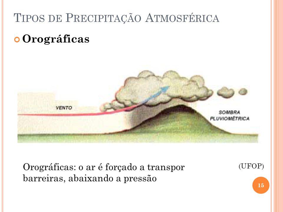 Tipos de Precipitação Atmosférica