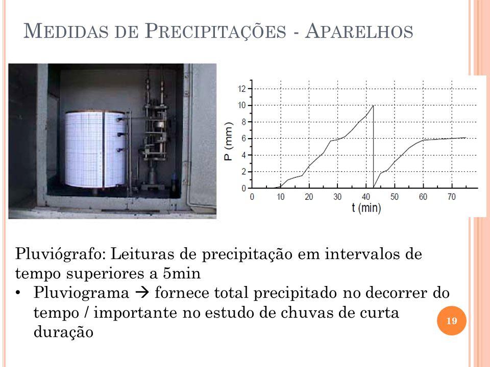 Medidas de Precipitações - Aparelhos