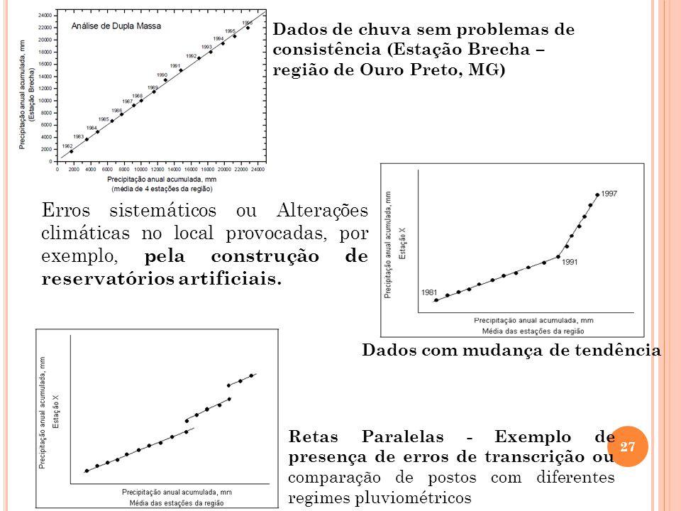Dados de chuva sem problemas de consistência (Estação Brecha – região de Ouro Preto, MG)