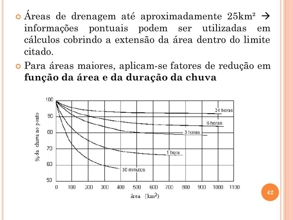Áreas de drenagem até aproximadamente 25km²  informações pontuais podem ser utilizadas em cálculos cobrindo a extensão da área dentro do limite citado.