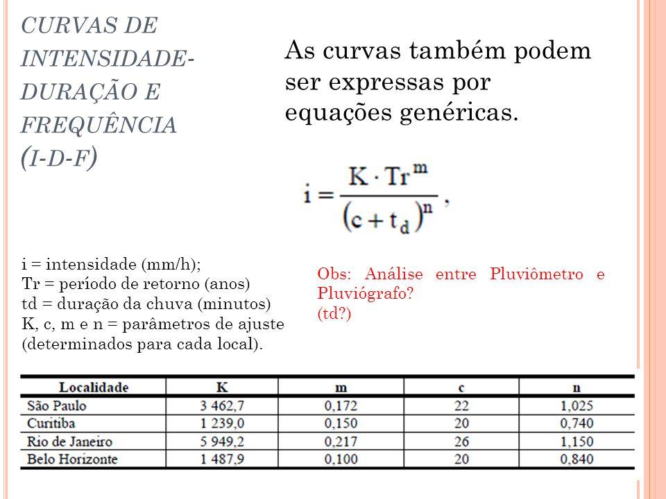 curvas de intensidade-duração e frequência (i-d-f)