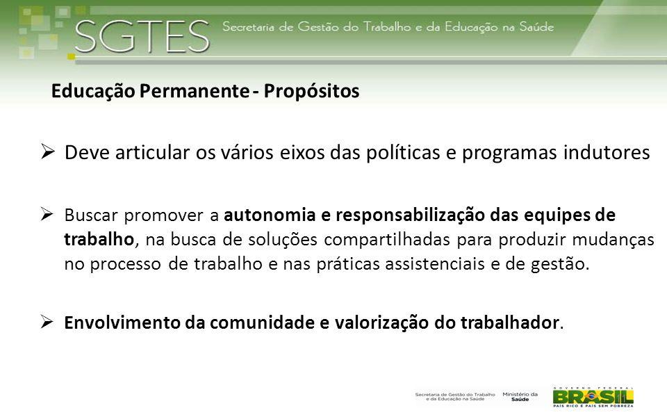 Deve articular os vários eixos das políticas e programas indutores