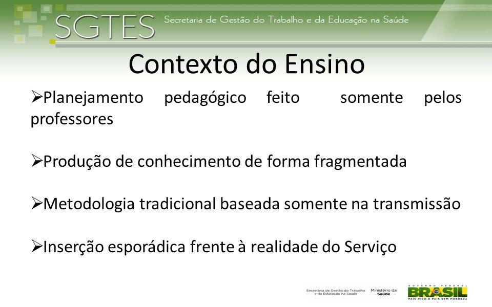 Contexto do Ensino Planejamento pedagógico feito somente pelos professores. Produção de conhecimento de forma fragmentada.
