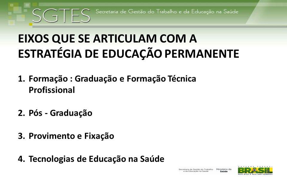 EIXOS QUE SE ARTICULAM COM A ESTRATÉGIA DE EDUCAÇÃO PERMANENTE