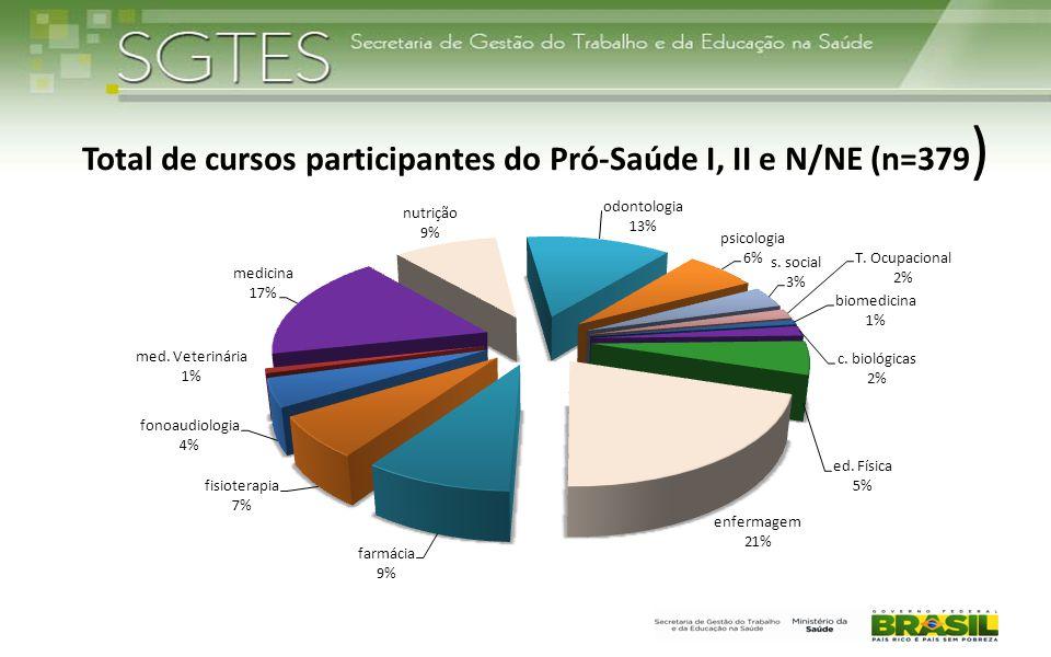 Total de cursos participantes do Pró-Saúde I, II e N/NE (n=379)