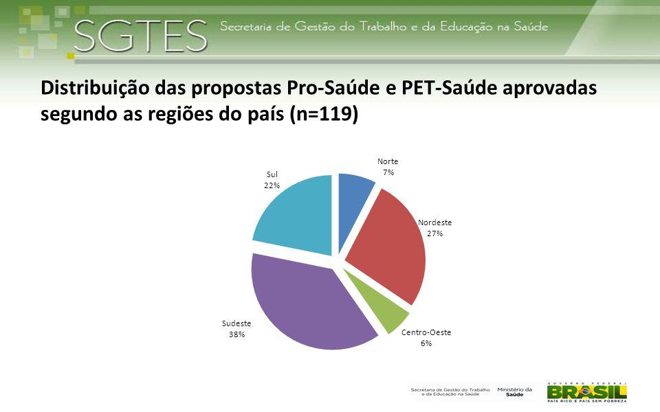 Distribuição das propostas Pro-Saúde e PET-Saúde aprovadas segundo as regiões do país (n=119)