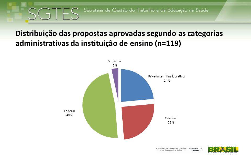 Distribuição das propostas aprovadas segundo as categorias administrativas da instituição de ensino (n=119)