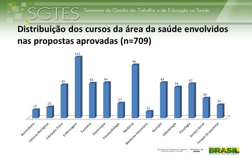 Distribuição dos cursos da área da saúde envolvidos nas propostas aprovadas (n=709)
