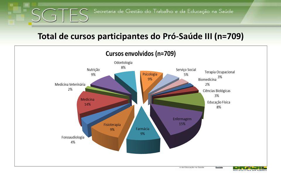 Total de cursos participantes do Pró-Saúde III (n=709)