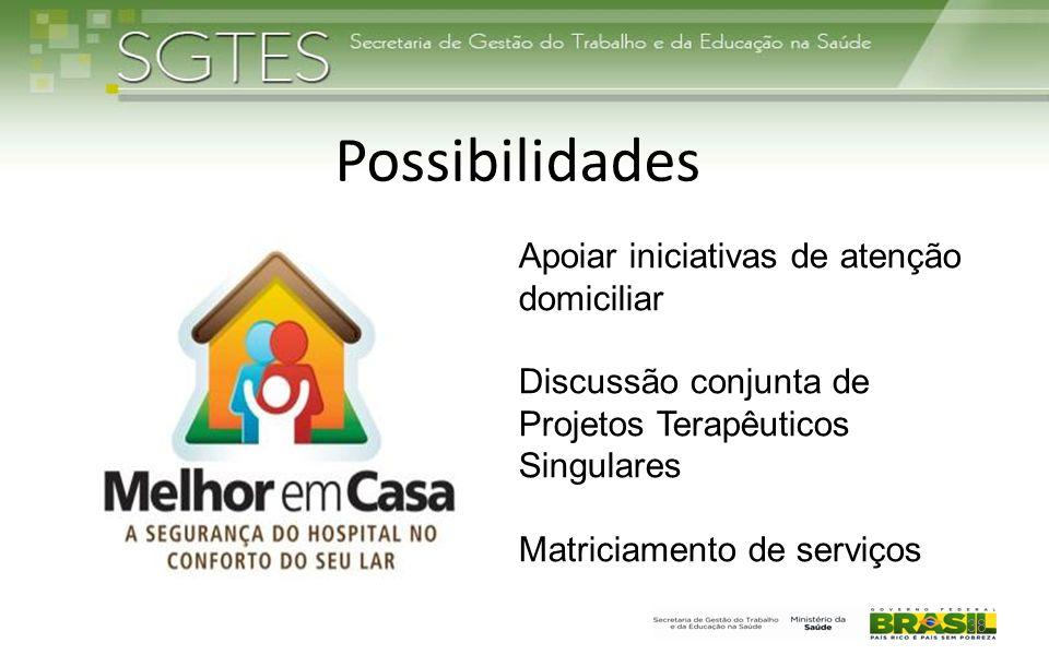 Possibilidades Apoiar iniciativas de atenção domiciliar
