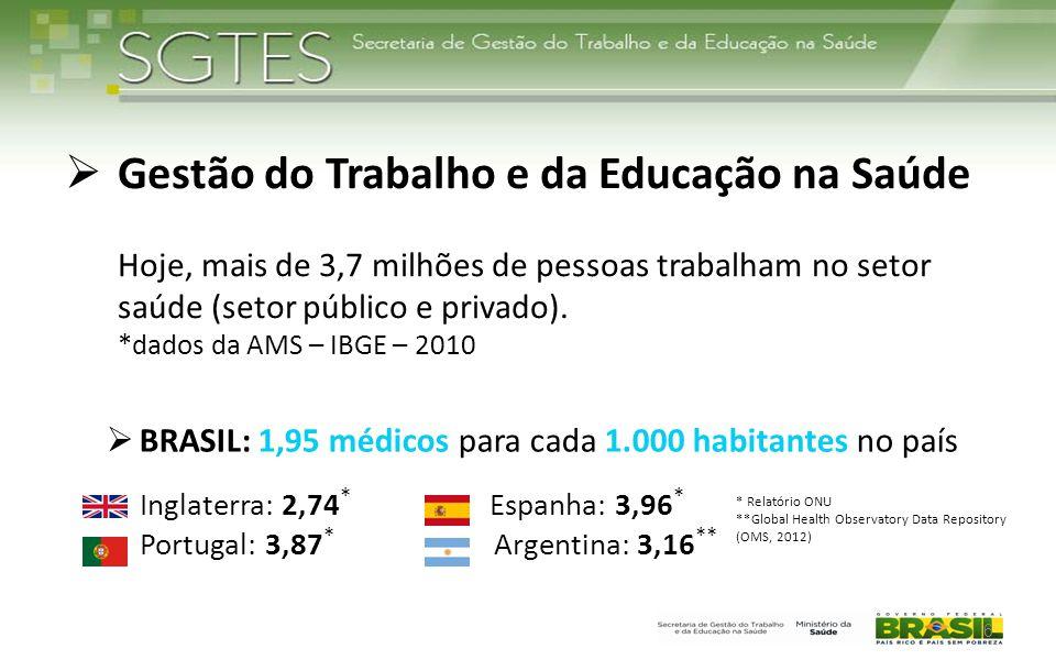 Gestão do Trabalho e da Educação na Saúde Hoje, mais de 3,7 milhões de pessoas trabalham no setor saúde (setor público e privado). *dados da AMS – IBGE – 2010