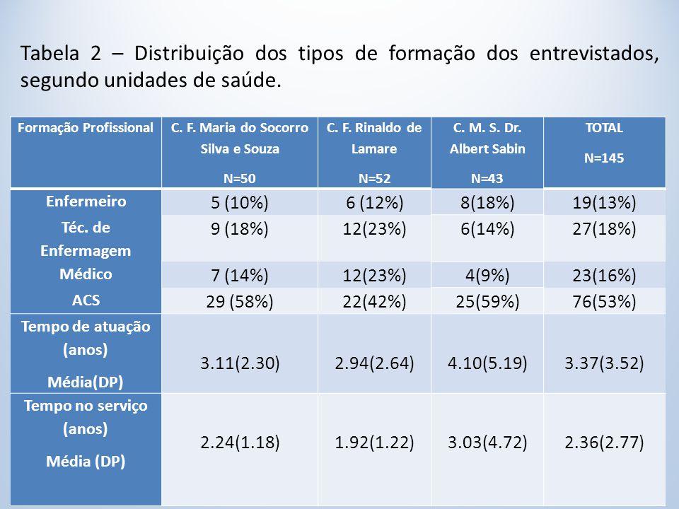 Tabela 2 – Distribuição dos tipos de formação dos entrevistados, segundo unidades de saúde.
