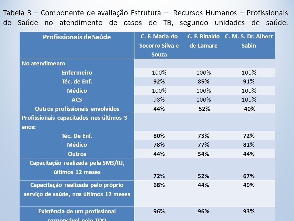 Tabela 3 – Componente de avaliação Estrutura – Recursos Humanos – Profissionais de Saúde no atendimento de casos de TB, segundo unidades de saúde.