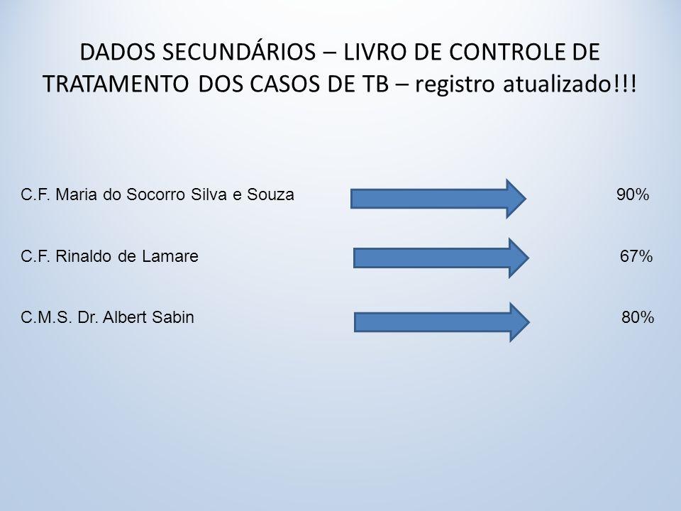 DADOS SECUNDÁRIOS – LIVRO DE CONTROLE DE TRATAMENTO DOS CASOS DE TB – registro atualizado!!!