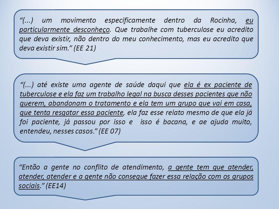 (...) um movimento especificamente dentro da Rocinha, eu particularmente desconheço. Que trabalhe com tuberculose eu acredito que deva existir, não dentro do meu conhecimento, mas eu acredito que deva existir sim. (EE 21)