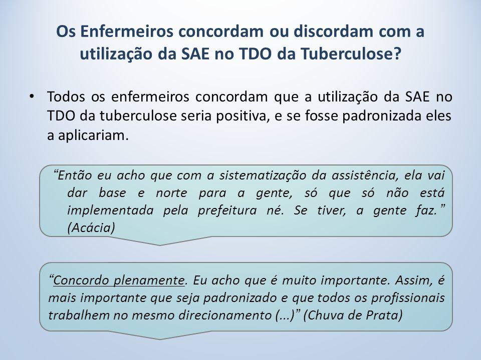 Os Enfermeiros concordam ou discordam com a utilização da SAE no TDO da Tuberculose