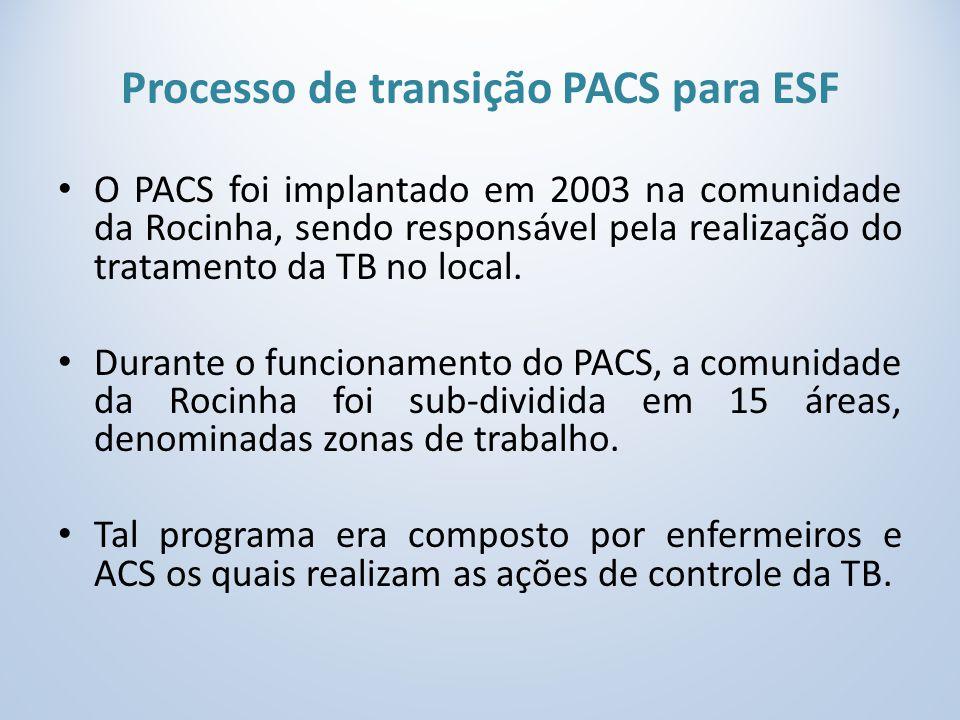 Processo de transição PACS para ESF