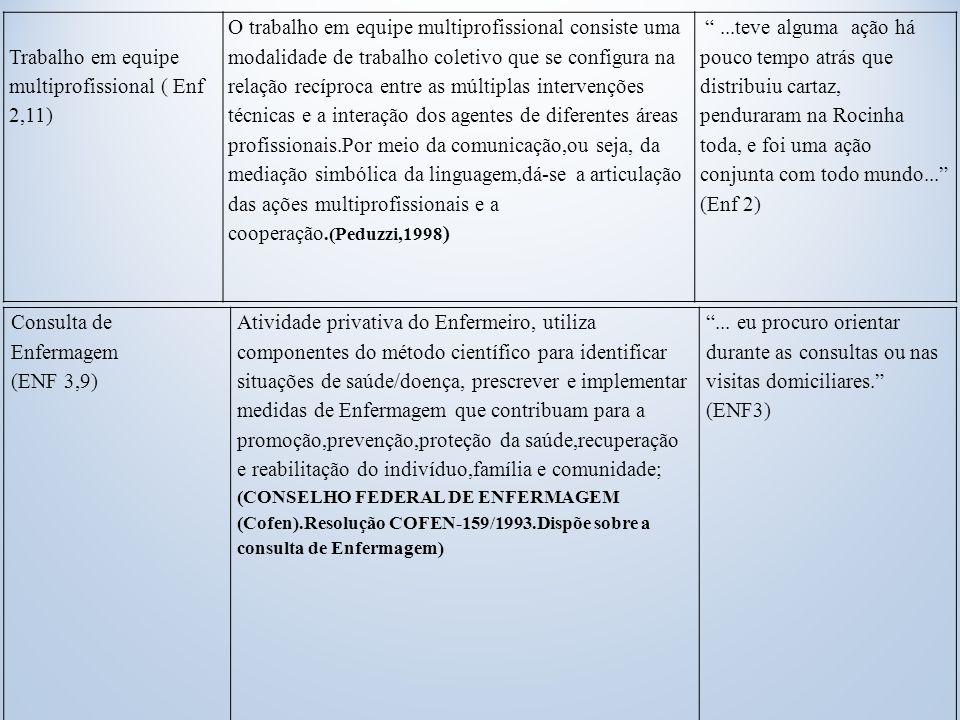 Trabalho em equipe multiprofissional ( Enf 2,11)