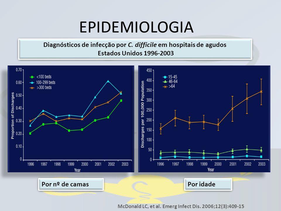 Diagnósticos de infecção por C. difficile em hospitais de agudos