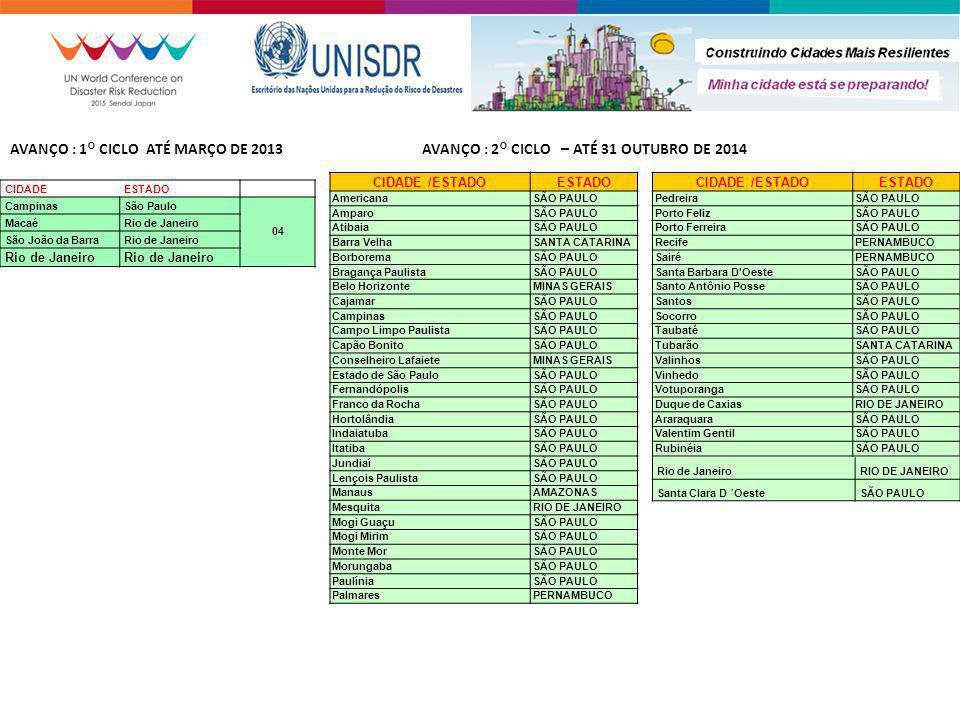 AVANÇO : 1° CICLO ATÉ MARÇO DE 2013
