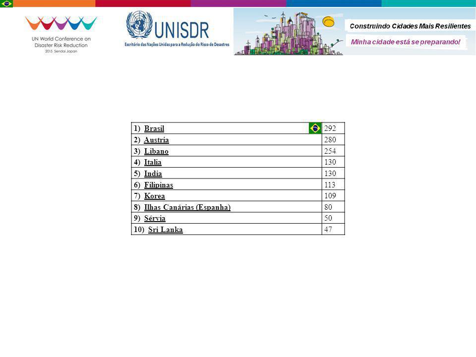 1) Brasil 292. 2) Austria. 280. 3) Libano. 254. 4) Italia. 130. 5) India. 6) Filipinas.