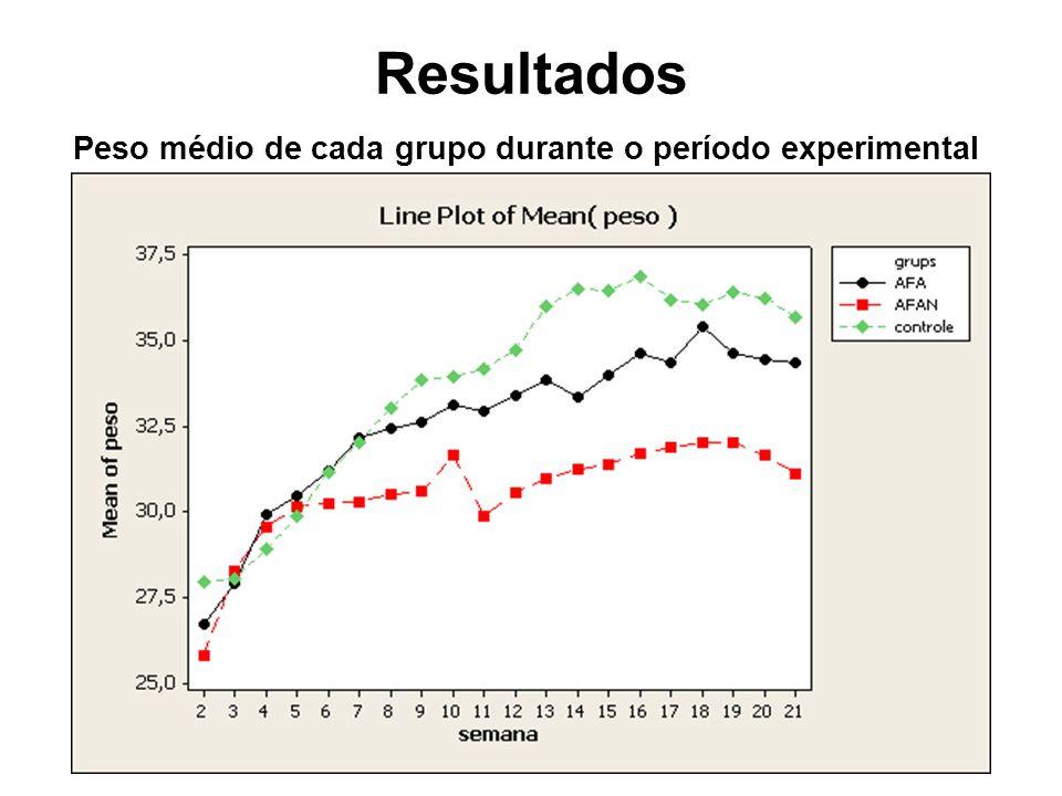 Resultados Peso médio de cada grupo durante o período experimental