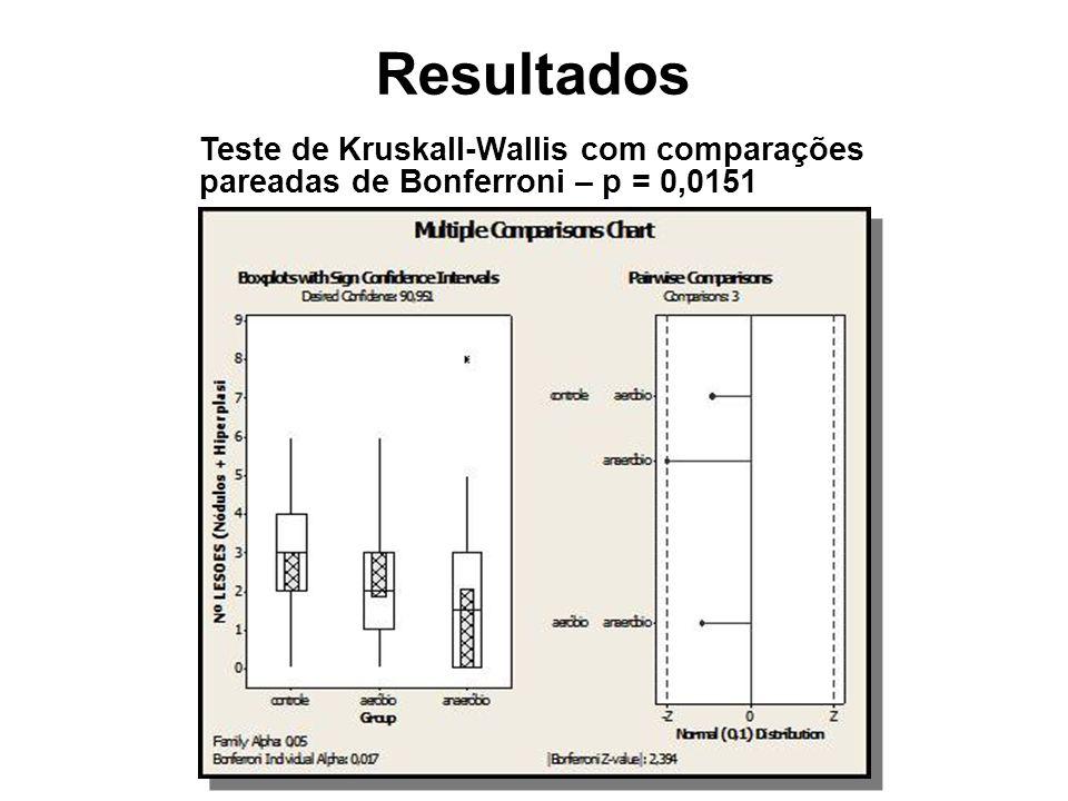 Resultados Teste de Kruskall-Wallis com comparações pareadas de Bonferroni – p = 0,0151