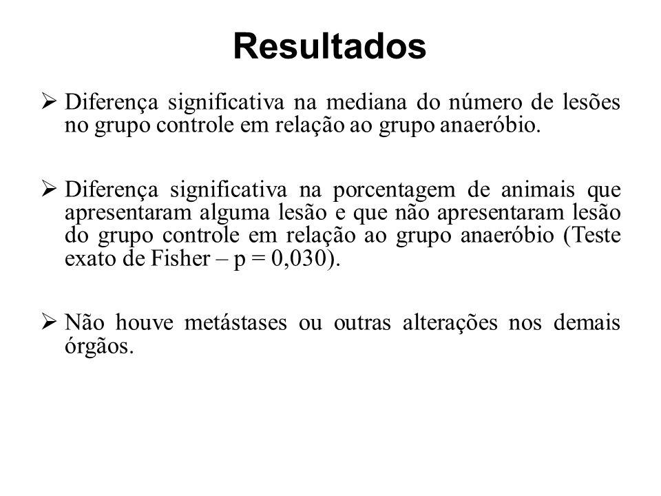 Resultados Diferença significativa na mediana do número de lesões no grupo controle em relação ao grupo anaeróbio.