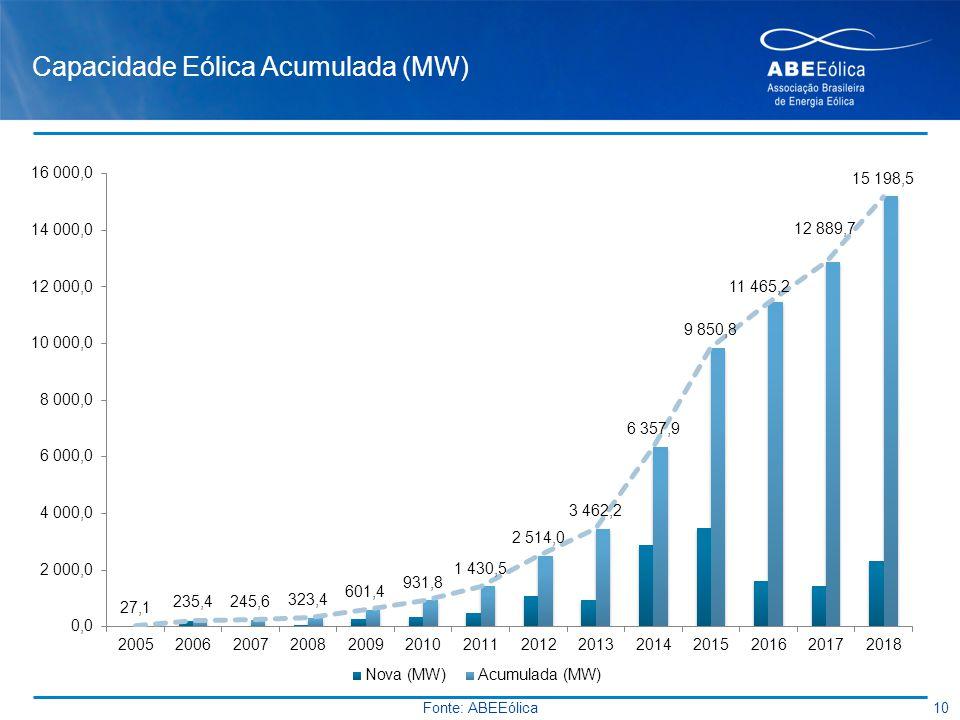 Capacidade Eólica Acumulada (MW)