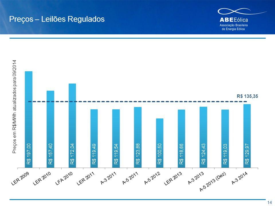 Preços – Leilões Regulados