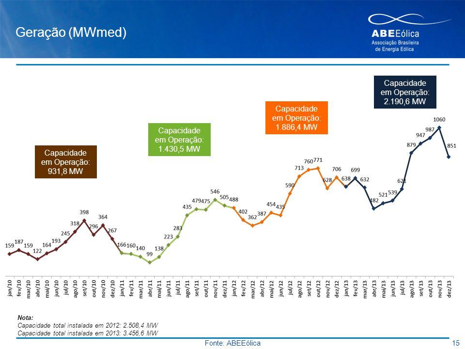 Geração (MWmed) Capacidade em Operação: 2.190,6 MW