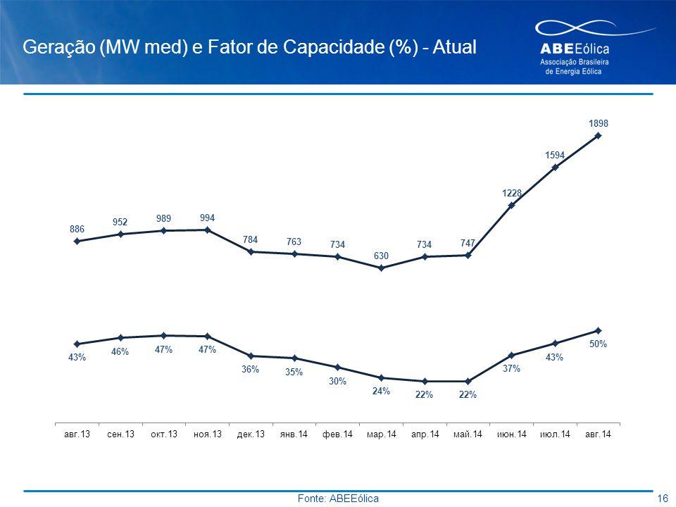 Geração (MW med) e Fator de Capacidade (%) - Atual