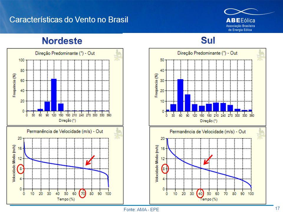 Características do Vento no Brasil