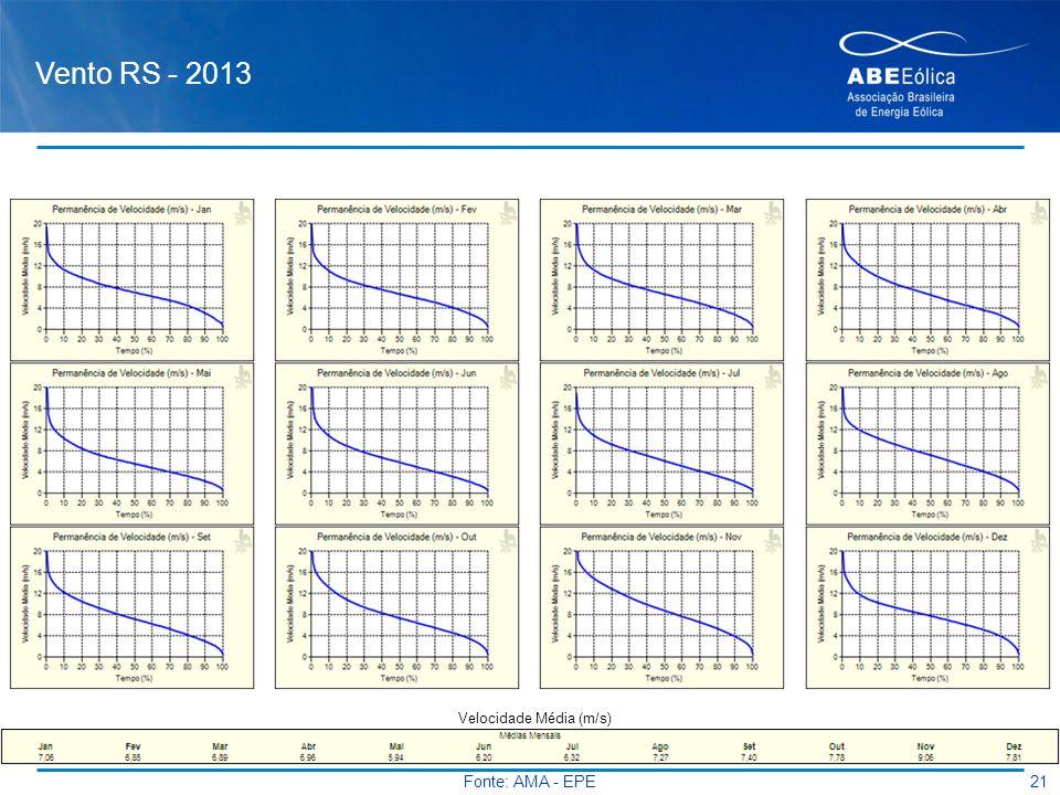 Vento RS - 2013 Velocidade Média (m/s) Fonte: AMA - EPE