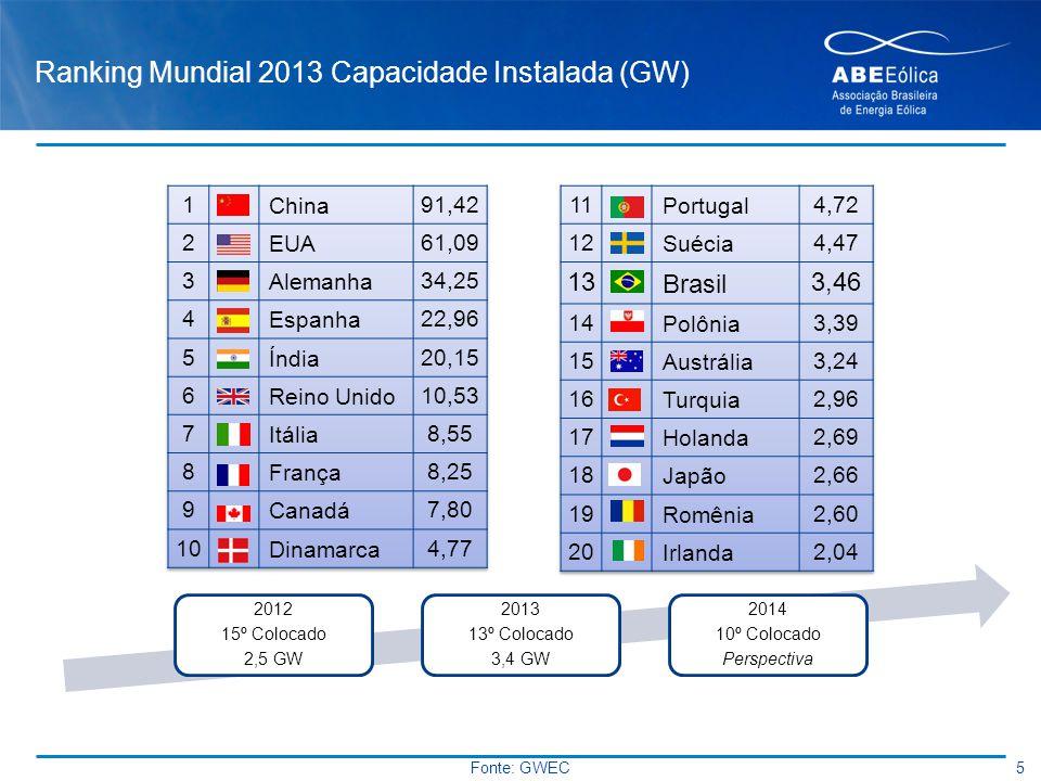 Ranking Mundial 2013 Capacidade Instalada (GW)