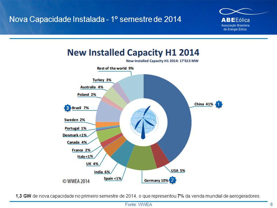 Nova Capacidade Instalada - 1º semestre de 2014