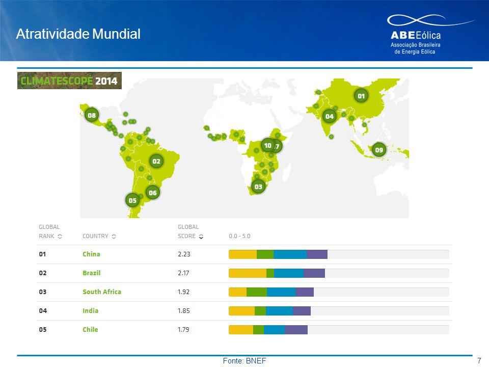 Atratividade Mundial Brasil: Mundo 2º lugar América Latina 1º lugar