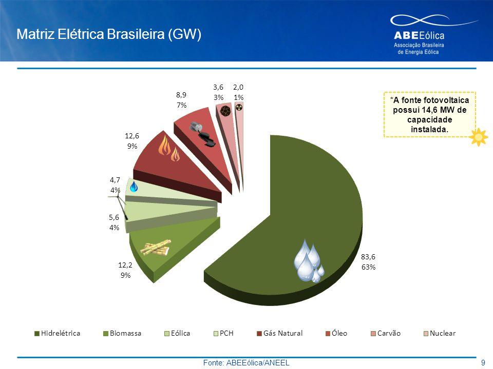 Matriz Elétrica Brasileira (GW)