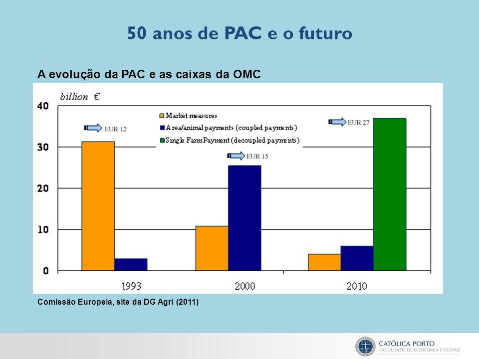 50 anos de PAC e o futuro A evolução da PAC e as caixas da OMC
