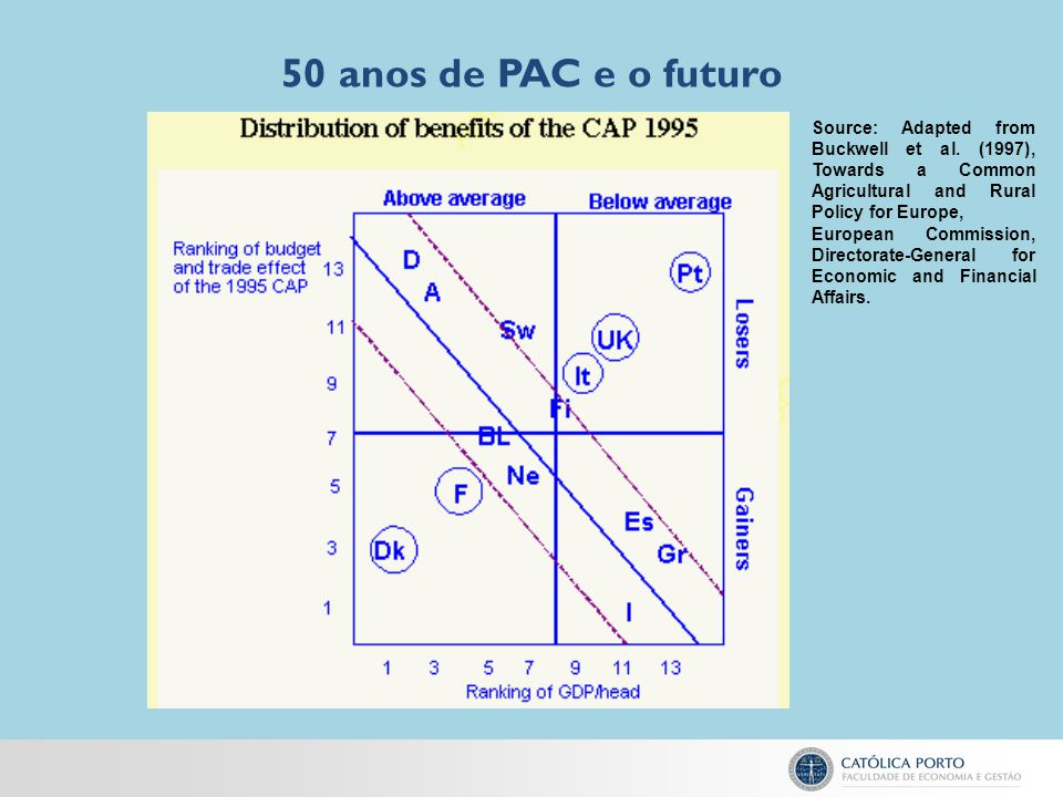 50 anos de PAC e o futuro Source: Adapted from Buckwell et al. (1997), Towards a Common Agricultural and Rural Policy for Europe,