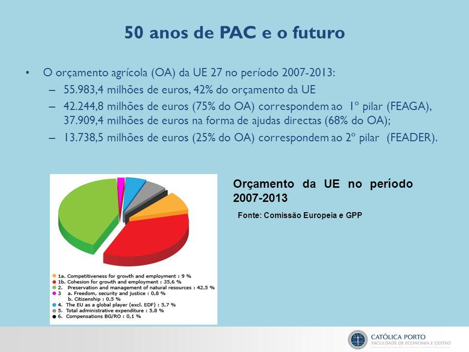 Fonte: Comissão Europeia e GPP