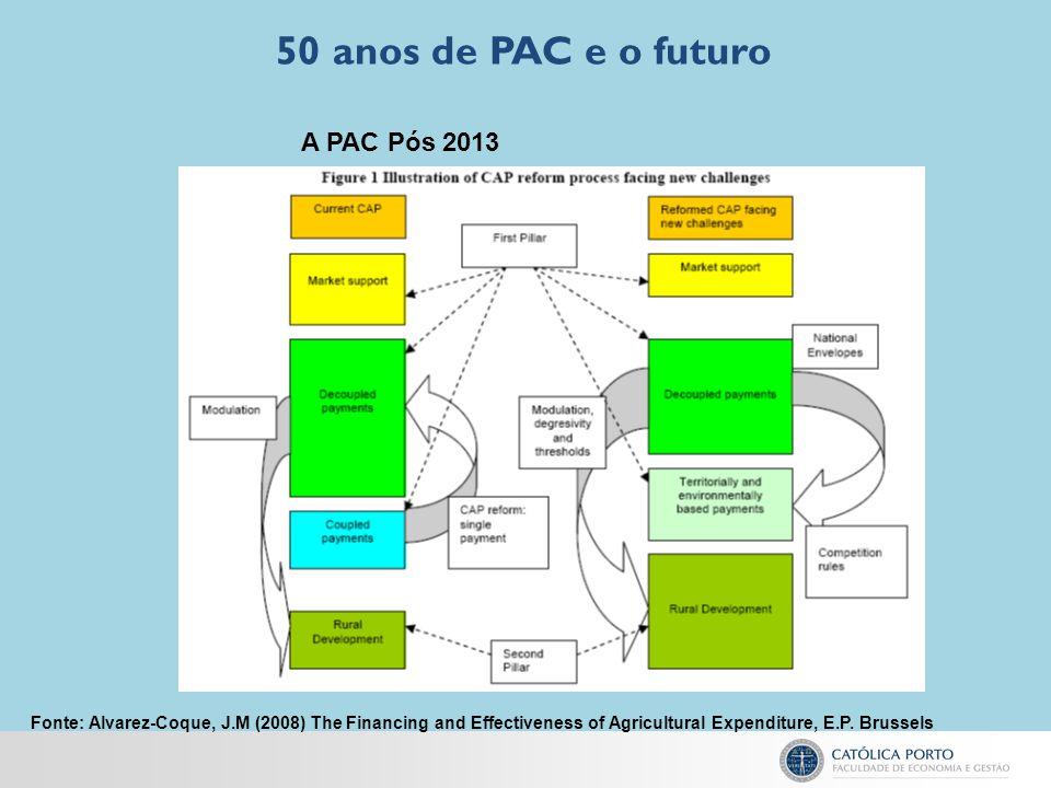 50 anos de PAC e o futuro A PAC Pós 2013