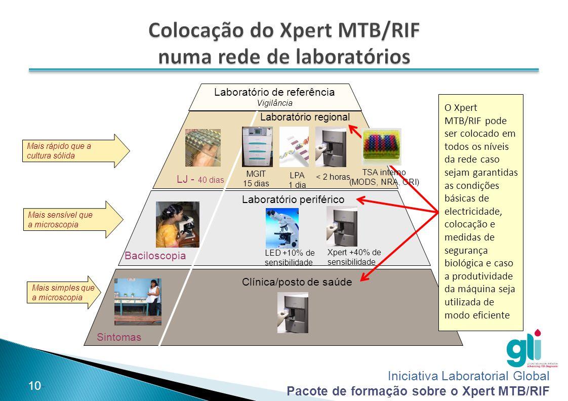 Colocação do Xpert MTB/RIF numa rede de laboratórios