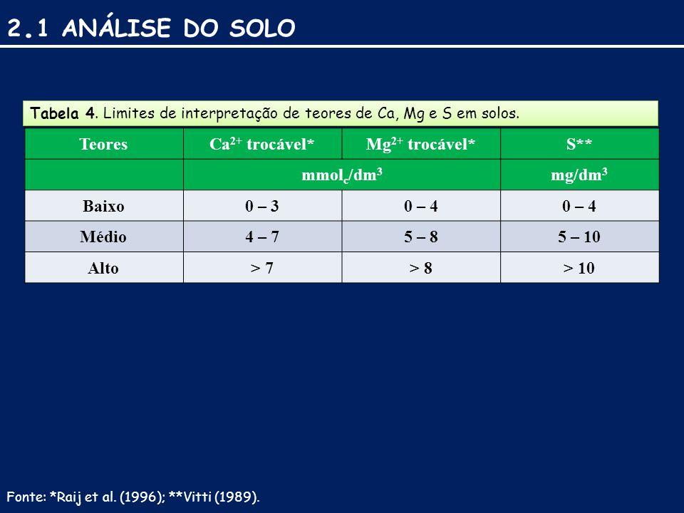 2.1 ANÁLISE DO SOLO Teores Ca2+ trocável* Mg2+ trocável* S** mmolc/dm3