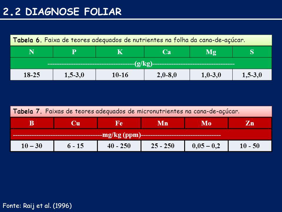 2.2 DIAGNOSE FOLIAR N P K Ca Mg S