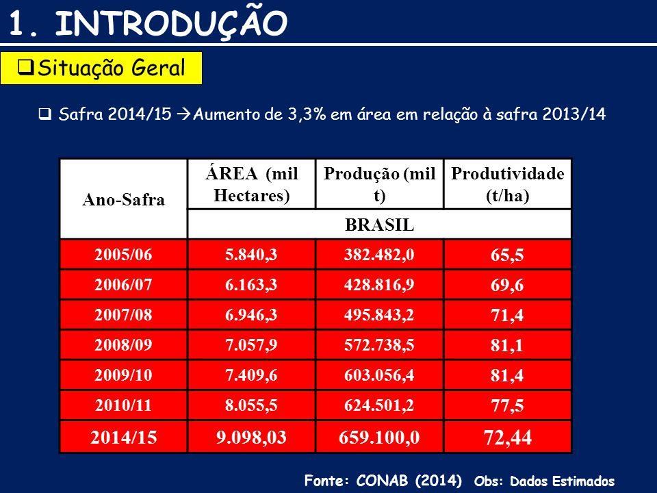 1. INTRODUÇÃO Situação Geral 72,44 2014/15 9.098,03 659.100,0