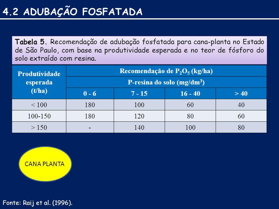 4.2 ADUBAÇÃO FOSFATADA